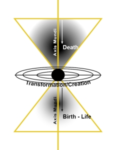 Axis Mundi: Death - Transformation - Life