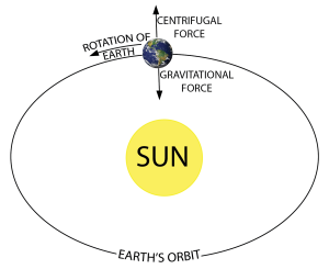 earth_sun_gravity_orbit