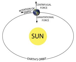 earth_sun_gravity_orbit