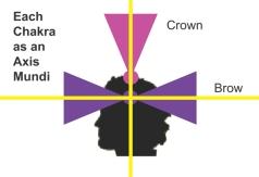 man side view with chakra axis mundi